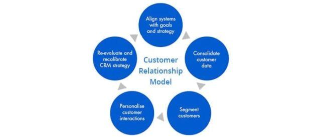 customer-relationship-model-1